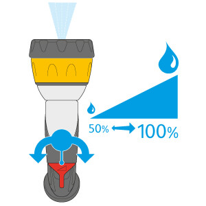 Adjust flow from 100% down to 50% for the perfect pressure you need
